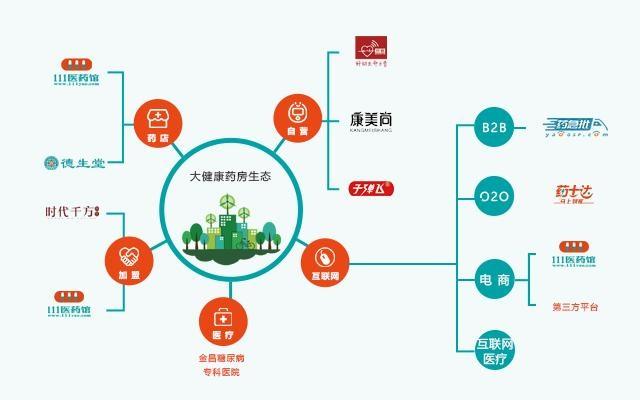 111医药馆:互联网医药零售市场的强势