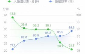 """速眠CBTI为用户提供""""睡眠家庭医生""""服务"""