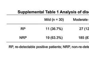 最新新冠复阳研讨患者相对年青但不感染密切接触者